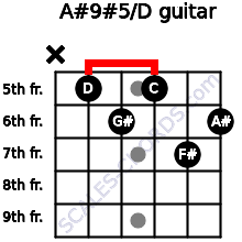 A#9#5/D for guitar on frets x, 5, 6, 5, 7, 6