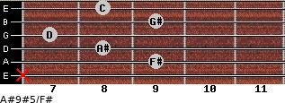 A#9#5/F# for guitar on frets x, 9, 8, 7, 9, 8