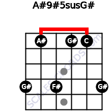 A#9#5sus/G# for guitar on frets 4, 1, 4, 1, 1, 4