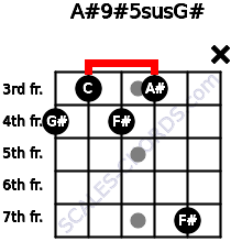 A#9#5sus/G# for guitar on frets 4, 3, 4, 3, 7, x