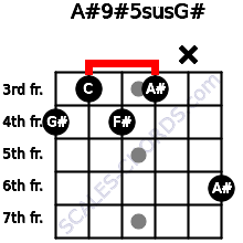 A#9#5sus/G# for guitar on frets 4, 3, 4, 3, x, 6