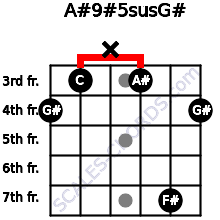 A#9#5sus/G# for guitar on frets 4, 3, x, 3, 7, 4