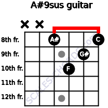 A#9sus for guitar on frets x, x, 8, 10, 9, 8