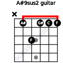 A#9sus2 for guitar on frets x, 1, 3, 1, 1, 1