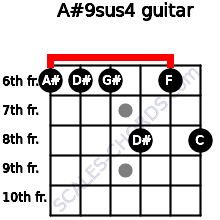 A#9sus4 for guitar on frets 6, 6, 6, 8, 6, 8