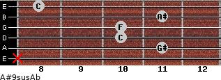 A#9sus/Ab for guitar on frets x, 11, 10, 10, 11, 8