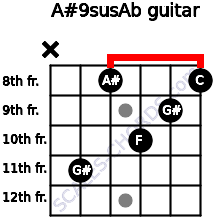 A#9sus/Ab for guitar on frets x, 11, 8, 10, 9, 8