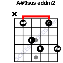 A#9sus add(m2) for guitar on frets x, 1, 3, 4, 1, 4