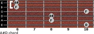 A#/D for guitar on frets 10, 8, 8, 10, 6, 6