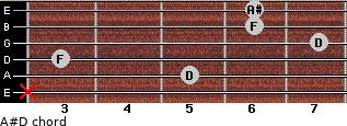 A#/D for guitar on frets x, 5, 3, 7, 6, 6