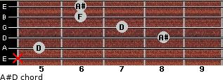 A#/D for guitar on frets x, 5, 8, 7, 6, 6