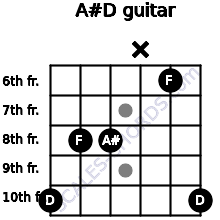 A#/D for guitar on frets 10, 8, 8, x, 6, 10
