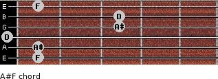 A#/F for guitar on frets 1, 1, 0, 3, 3, 1