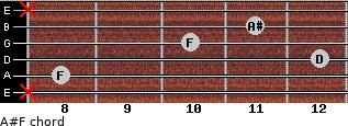 A#/F for guitar on frets x, 8, 12, 10, 11, x