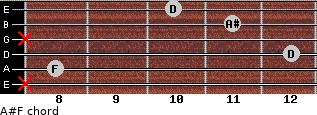 A#/F for guitar on frets x, 8, 12, x, 11, 10