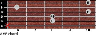 A#/F for guitar on frets x, 8, 8, 10, 6, 10