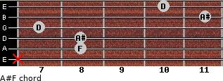 A#/F for guitar on frets x, 8, 8, 7, 11, 10