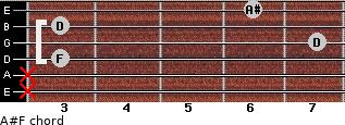 A#/F for guitar on frets x, x, 3, 7, 3, 6
