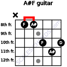 A#/F for guitar on frets x, 8, 8, 10, 11, 10