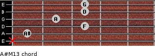 A#M13 for guitar on frets x, 1, 3, 2, 3, 3