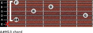 A#M13 for guitar on frets x, 1, 5, 2, 3, 1