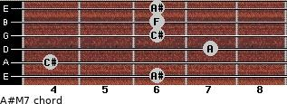 A#-(M7) for guitar on frets 6, 4, 7, 6, 6, 6