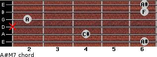 A#-(M7) for guitar on frets 6, 4, x, 2, 6, 6
