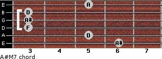 A#M7 for guitar on frets 6, 5, 3, 3, 3, 5