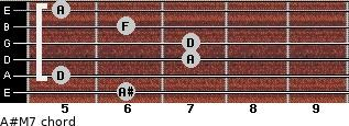 A#M7 for guitar on frets 6, 5, 7, 7, 6, 5