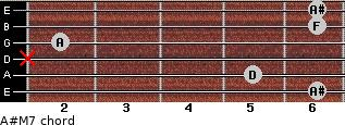 A#M7 for guitar on frets 6, 5, x, 2, 6, 6