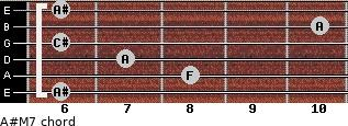 A#-(M7) for guitar on frets 6, 8, 7, 6, 10, 6