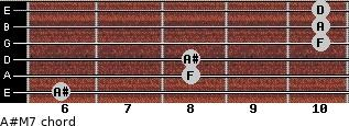 A#M7 for guitar on frets 6, 8, 8, 10, 10, 10