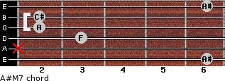 A#-(M7) for guitar on frets 6, x, 3, 2, 2, 6