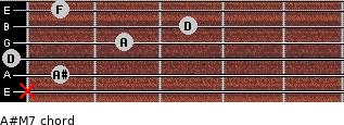 A#M7 for guitar on frets x, 1, 0, 2, 3, 1