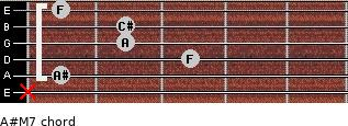 A#-(M7) for guitar on frets x, 1, 3, 2, 2, 1