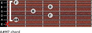 A#M7 for guitar on frets x, 1, 3, 2, 3, 1