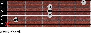 A#M7 for guitar on frets x, 1, 3, 3, 3, 5