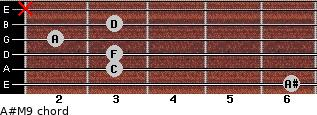 A#M9 for guitar on frets 6, 3, 3, 2, 3, x