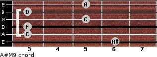 A#M9 for guitar on frets 6, 3, 3, 5, 3, 5