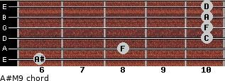 A#M9 for guitar on frets 6, 8, 10, 10, 10, 10