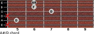 A#/D for guitar on frets x, 5, x, 7, 6, 6