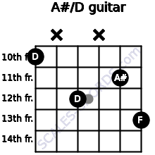A#/D for guitar on frets 10, x, 12, x, 11, 13