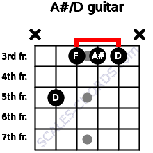 A#/D for guitar on frets x, 5, 3, 3, 3, x