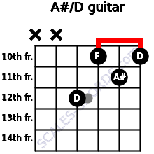 A#/D for guitar on frets x, x, 12, 10, 11, 10