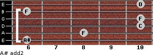 A# add(2) for guitar on frets 6, 8, 10, 10, 6, 10