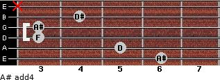 A# add(4) for guitar on frets 6, 5, 3, 3, 4, x