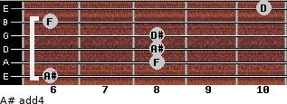 A# add(4) for guitar on frets 6, 8, 8, 8, 6, 10
