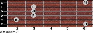 A# add(m2) for guitar on frets 6, 2, 3, 3, 3, 6