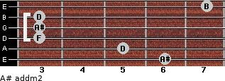 A# add(m2) for guitar on frets 6, 5, 3, 3, 3, 7