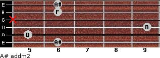 A# add(m2) for guitar on frets 6, 5, 9, x, 6, 6